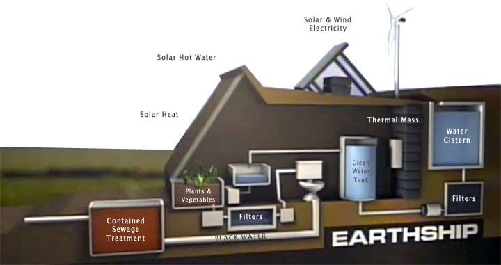 Earthships The Ultimate Green Homes