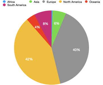 Distribution of attendees by continent: 42% North America; 40% Europe; 8% South America; 6% Asia; 4% Oceania