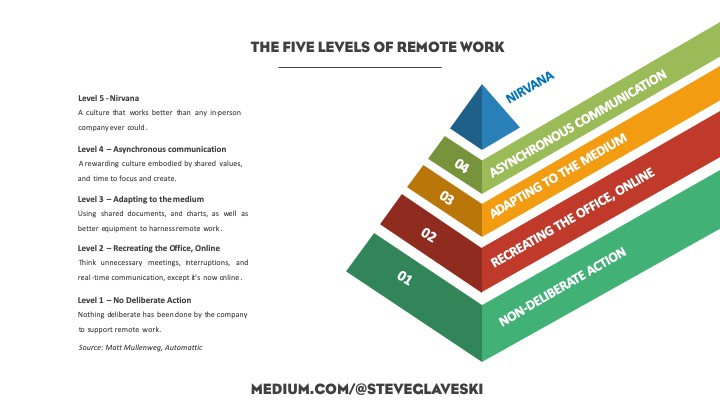 The Five Levels of Remote Work - and why you're probably at Level 2