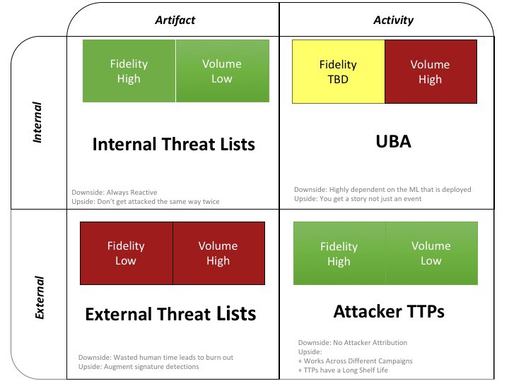 Building a Cyber Threat Intelligence Program… That Works