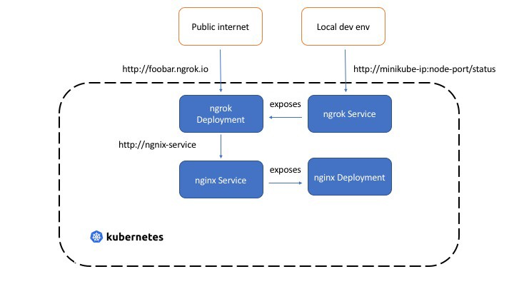 Expose Kubernetes services with ngrok - Abhishek Gupta - Medium