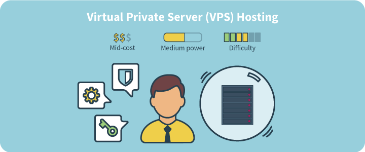 What is Virtual Private Server (VPS) Hosting? How does VPS Hosting ...
