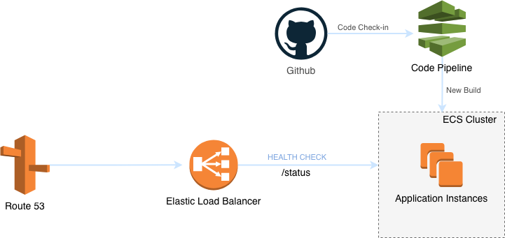 Setting up blue-green deployment for your application in AWS