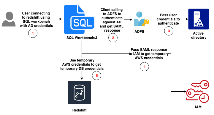 AWS Redshift authentication with ADFS for better tracking