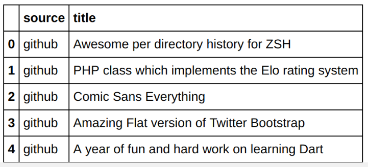 How to do text classification with CNNs, TensorFlow and word