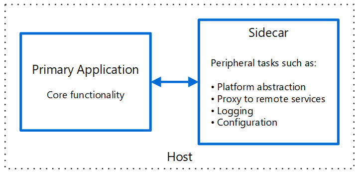 Stateless authentication for Microservices - Marcus