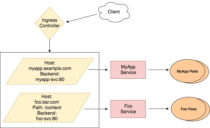 Routing to internal Kubernetes services using proxies and