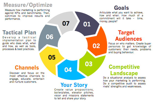 drive your growth using a 7 step marketing strategy framework