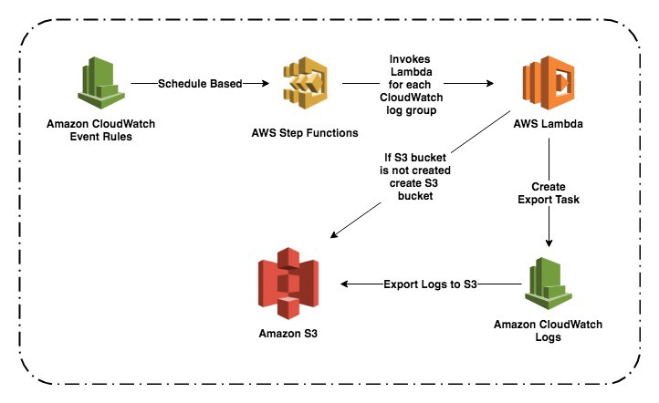 Exporting of AWS CloudWatch logs to S3 using Automation