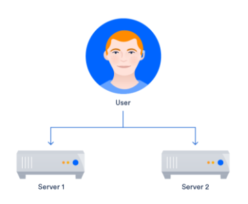 Having multiple servers lets you improve uptime significantly.