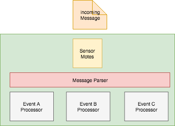 Understanding CoAP for M2M Message Event Communication