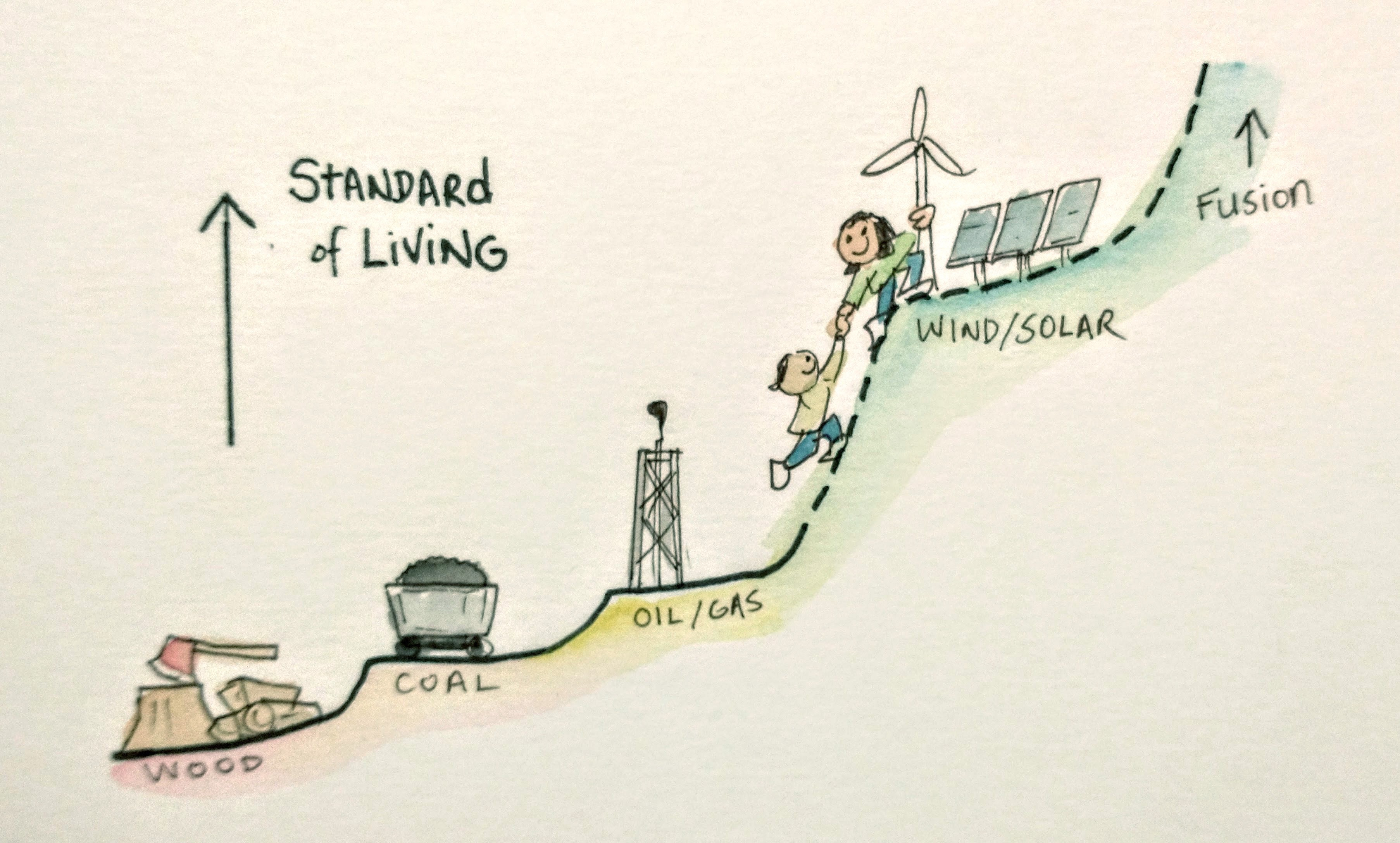 2 people climbing a stepped hill, from wood to coal to oil/gas to wind /solar, with fusion beyond. An up arrow is labeled Standard of Living