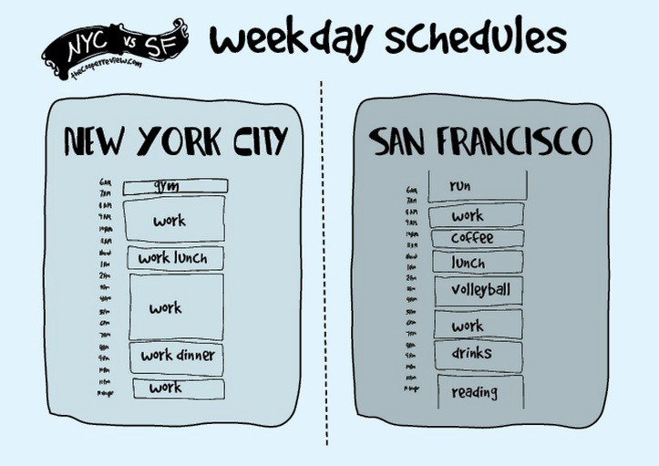 Relocating to the US - Bay Area or New York City? - Amit