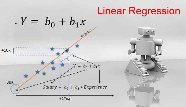 Linear Regression and Fitting a Line to a data