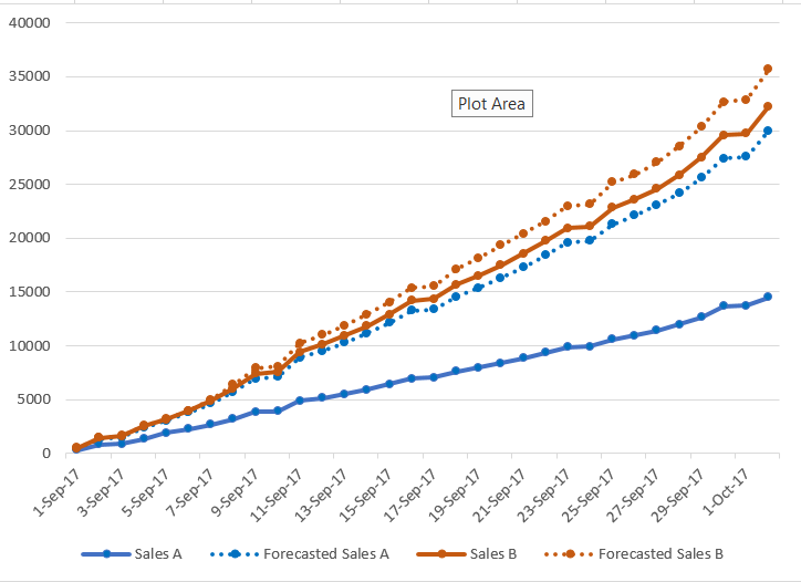 Dotted Line Charts Tableau Community By I M Just Tyler Medium