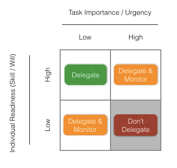 A Framework For Delegation As Entrepreneurs Product Managers And By Ameet Ranadive Medium