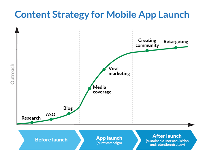 10 Steps to a Winning Pre-Launch App Marketing Strategy