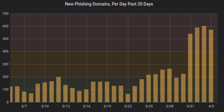 Phishing Stats: An Estimate of What's to Come (April 2020)