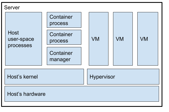 """2059e55d20c Many people ask """"What is the difference between a VM and a container """""""