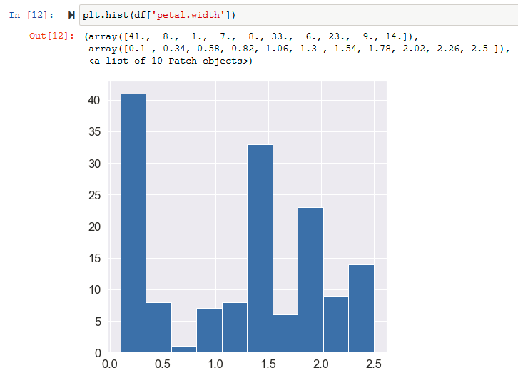 Input and Output cells (Histogram in Matplotlib)