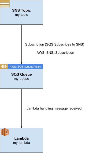 AWS Lambda with SAM Template to subscribe an SQS to an SNS Topic