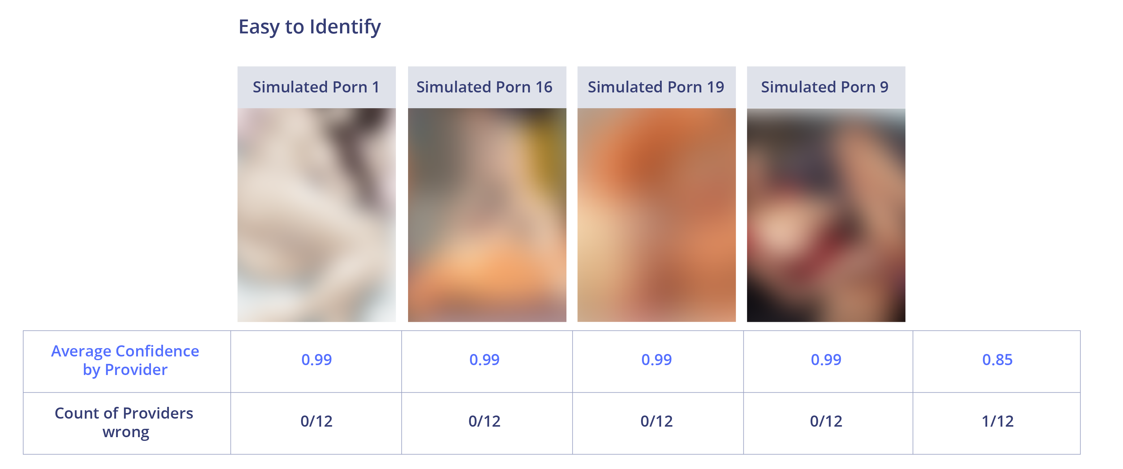 Almost Real Animated Porn comparison of the best nsfw image moderation apis 2018