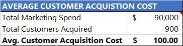 Chart — Average Customer Acquisition Cost Summary