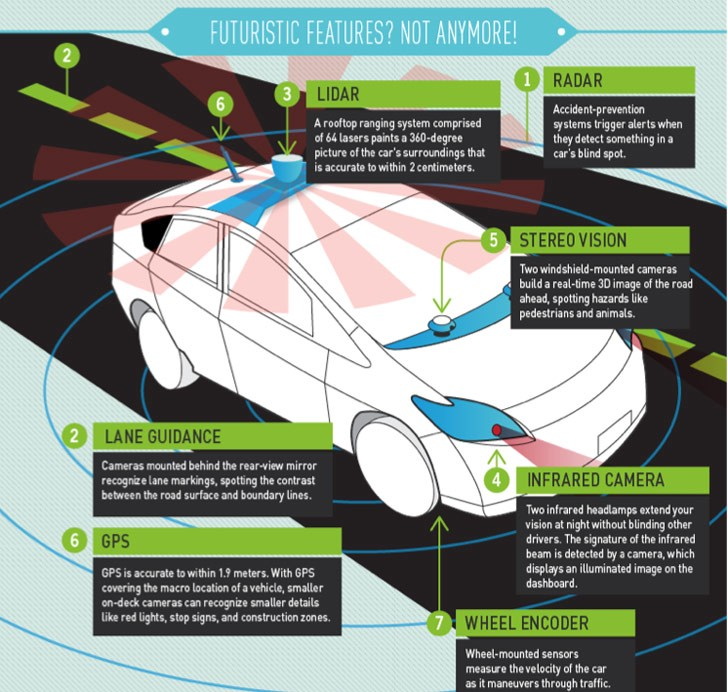 How to physically build a Self-Driving car ? - Lior Swissa