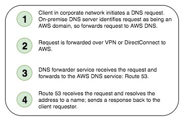 Hybrid DNS for the Enterprise in AWS - Statuscode - Medium