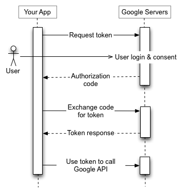 Stop using InAppBrowser for your Cordova/Phonegap oAuth flow