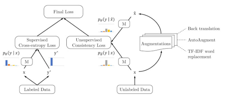 AI Scholar: Advancing Semi-supervised Learning with
