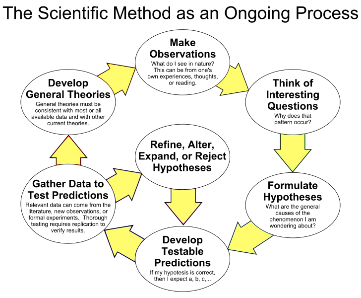 7 steps of the scientific method