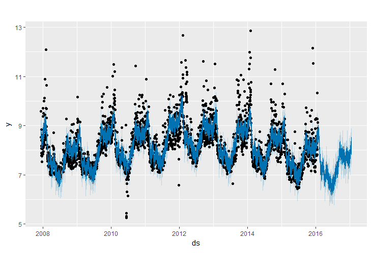 Introduction to Time Series forecasting with Prophet by Facebook