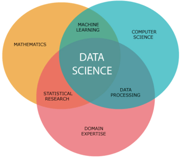 data science, introduction to data science