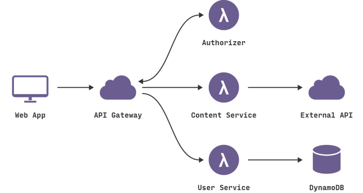 Introduction To Serverless Architecture