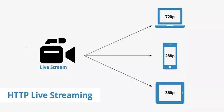 Http Live Streaming(HLS) Server with python -Part I