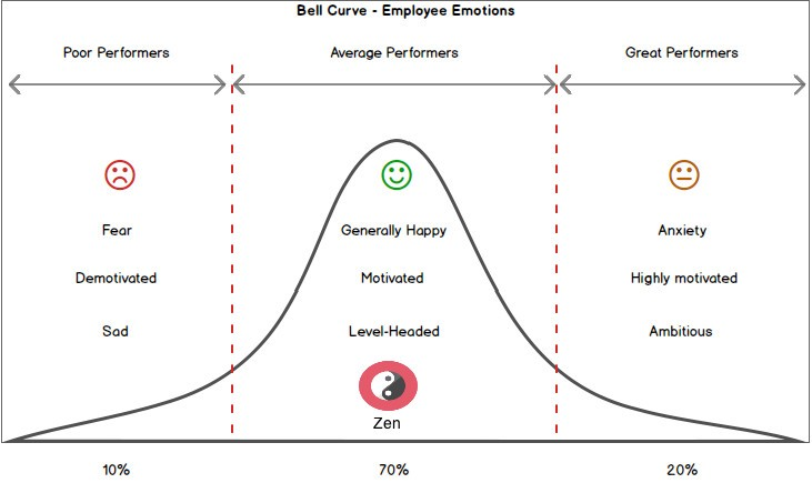 Workplace Zen: Middle path at work