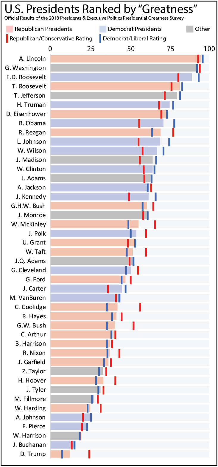 """All The U.S. Presidents, Ranked By """"Greatness"""""""