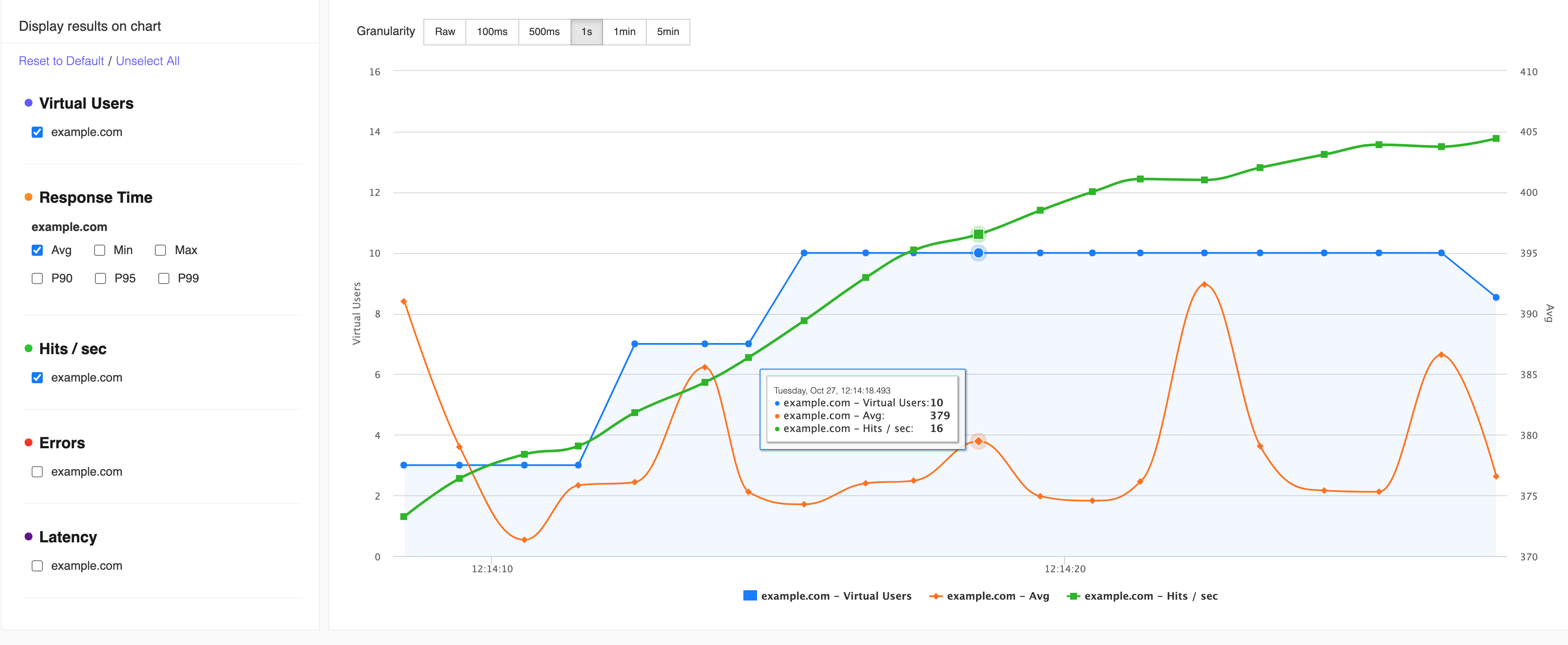 Performance Metrics Charts from LoadFocus