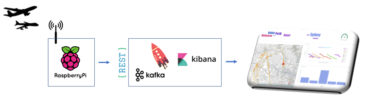 Using KSQL, Apache Kafka, a Raspberry Pi and a software defined radio to find the plane that wakes my cat