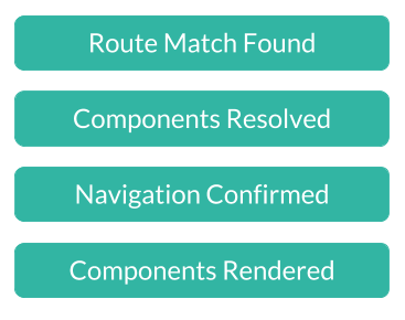 Vue Route Component Hooks - ITNEXT