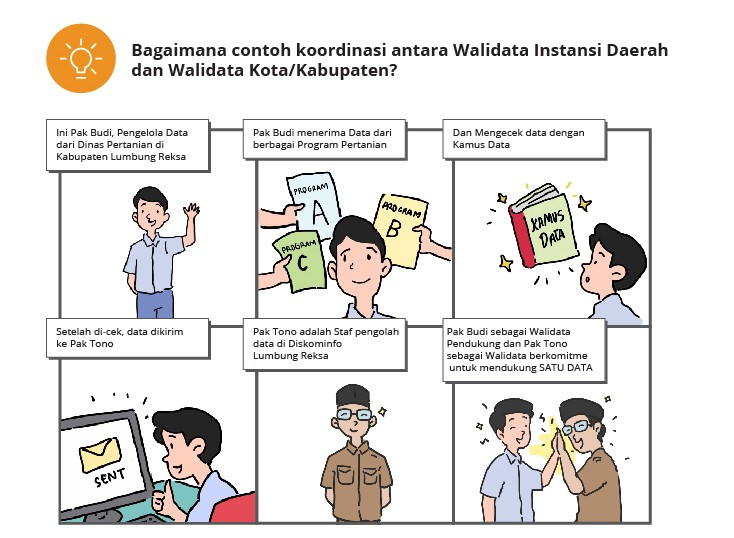 On the Signing of Satu Data Indonesia, Implementation and What's ...