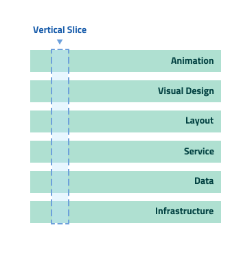 Wireframes are becoming less relevant — and that's a good thing