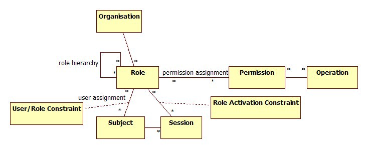 A data model for role-based access control (RBAC)