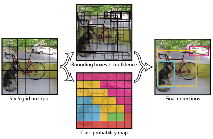 Review: YOLOv1 — You Only Look Once (Object Detection)