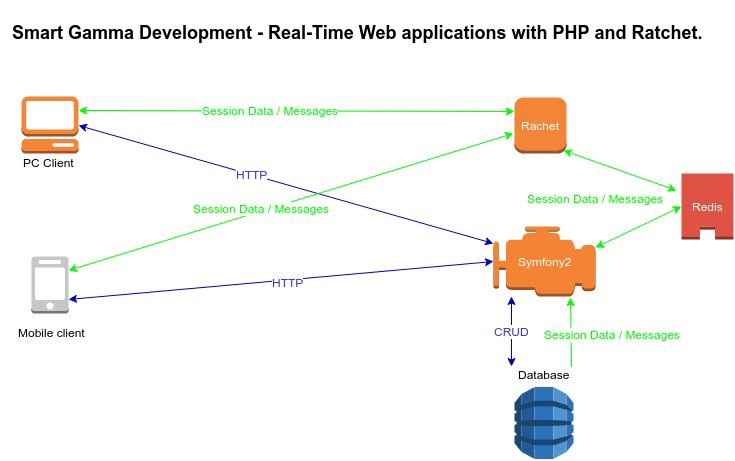 Real-Time Web applications with PHP and Ratchet  - Smart
