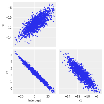 Scalable Bayesian inference in Python - Alberto Arrigoni