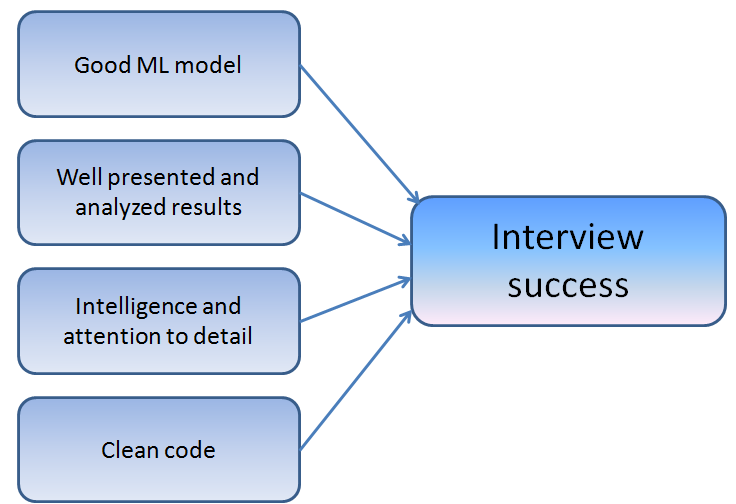 How to Ace Home Assignments for Machine Learning Job Interviews