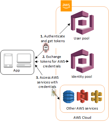 Basic Authentication for iOS using AWS Amplify and Amazon Cognito