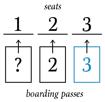 The Airplane Probability Problem - Math Hacks - Medium